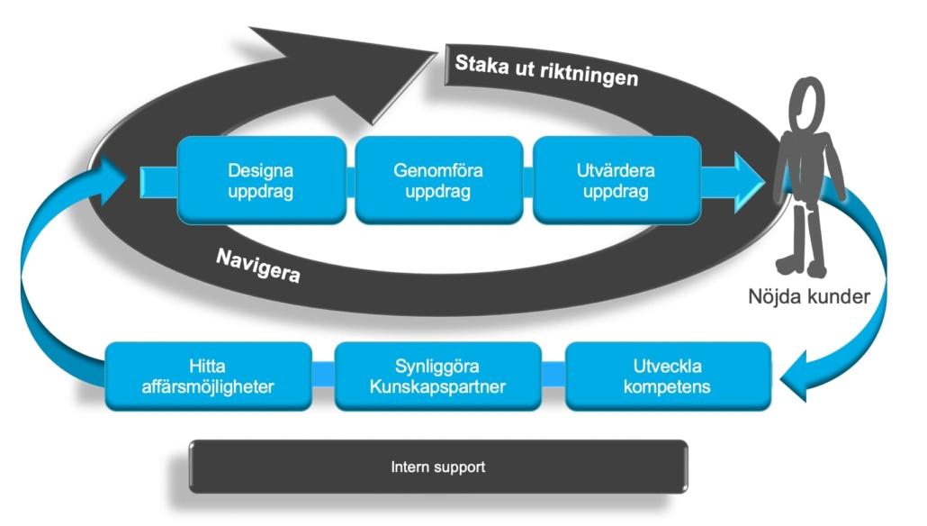 Processkartläggning på nivå 1