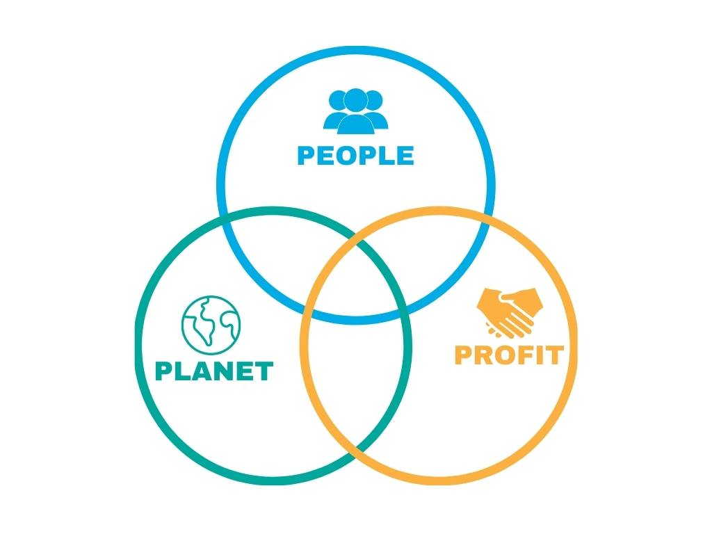 People, planet and profit